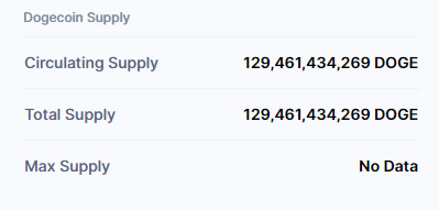 Dogecoin Total Supply
